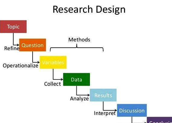 thesis approach and methodology