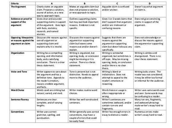 Dissertation Proposal Oral Presentation Rubric Elementary