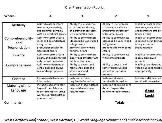 thesis evaluation rubric