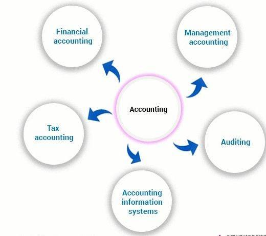 dissertation proposal accounting finance