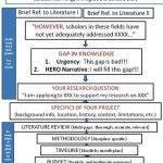 dissertation-proposal-topics-marketing-jobs_2.jpg