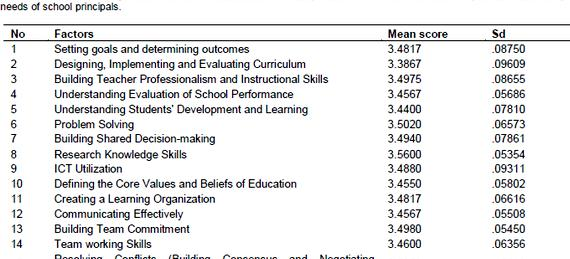 Dissertations on instructional leadership professional development The analyses triangulate