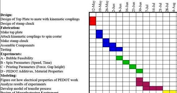 Gantt chart dissertation writing schedule category brand equity