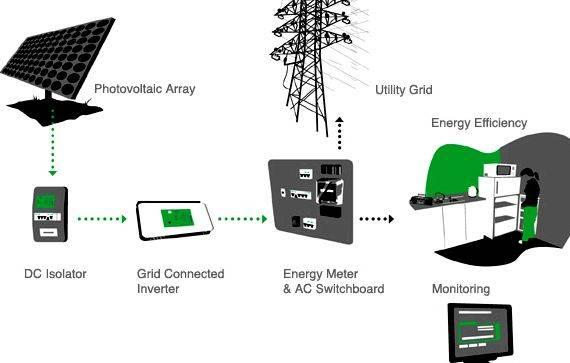 thesis on grid connected photovoltaic system The project with respect to this thesis is to design a pv diesel hybrid system and to compare it with already existed grid connected system this system is designed for a jamia masjid (islamic center) in pakpattan, pakistan.
