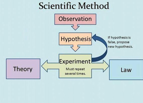 Hypothesis On