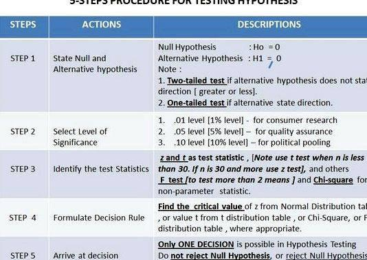 statistics assignment hypothesis identification Read this essay on parametric and nonparametric data identification assignment come browse our large digital warehouse of free sample essays get the knowledge you.