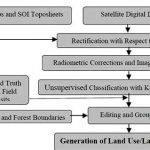land-use-land-cover-change-detection-thesis-2_3.jpg