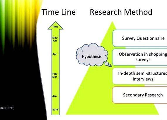 Sample Dissertation Timeline