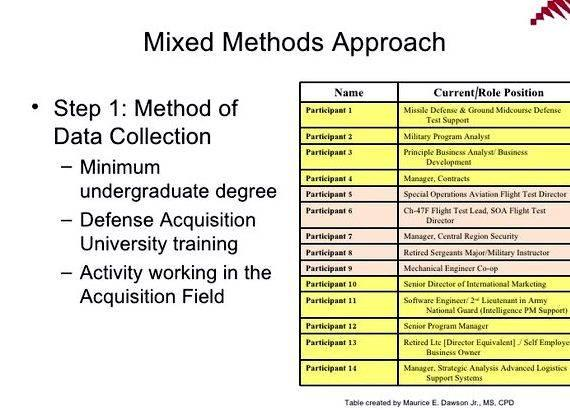 mixed methods research phd thesis Uv9501 - mixed methods hope to provide an overview of mixed methods research block towards finalising a mixed methods article and/or phd thesis work.