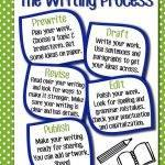 Monitoring my writing process checklist