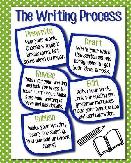 My writing process essay