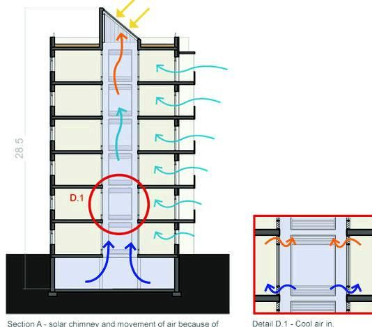 Passive cooling architecture thesis