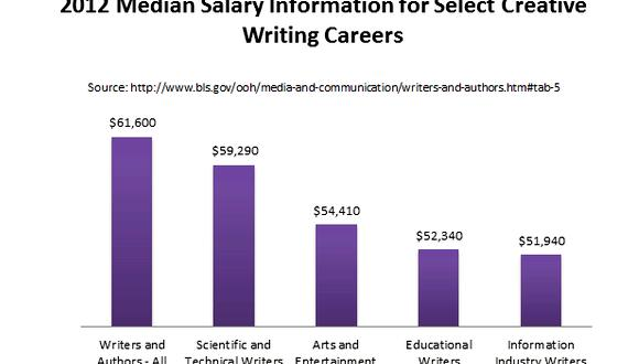 creative writing major salary Have you ever bothered to look at the creative writing careers that are  20 creative writing careers  i'm an english major with a creative writing minor,.