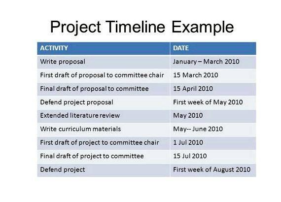Proposal and dissertation help timeline