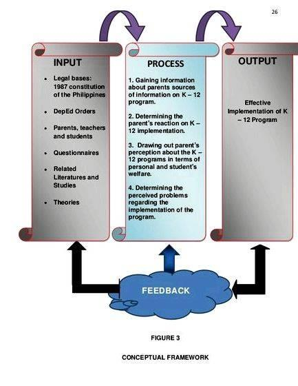 input process output in thesis The ipo model of evaluation (input-process-output) - slideshare dec 27, 2012 o = output output from the system which is the result of processing the input the ipo.