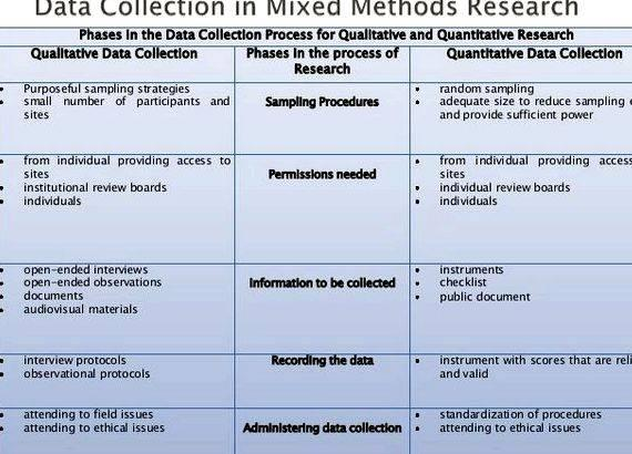 mixed method dissertation A look at the different types of dissertation (qualitative, quantitative and mixed methods) and their characteristics leading to the different routes you can take.