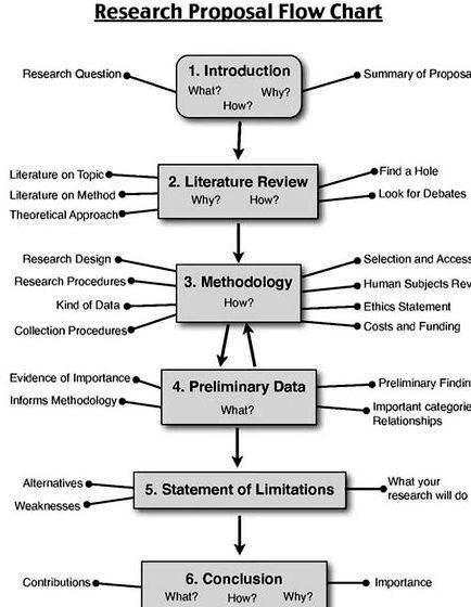 Structure of phd research proposal