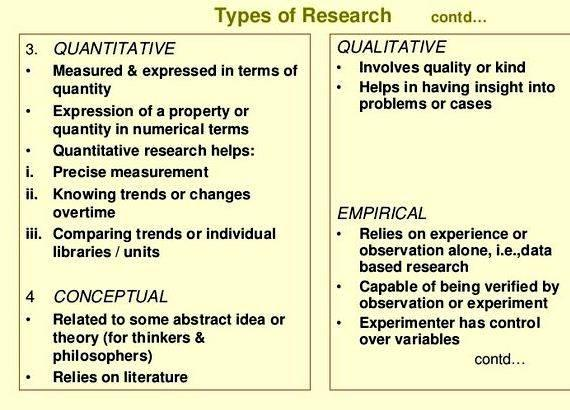 types of research for a dissertation Figure 24 types of dissertation theoretical issues and their effects can be a focus for your dissertation this kind of research combines investigation and.