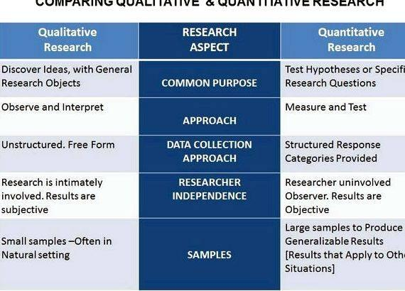 qualitative method dissertation Chapter 3 study design and methodology 32 the research strategy: qualitative the case study enables the use of multiple methods for data collection and.