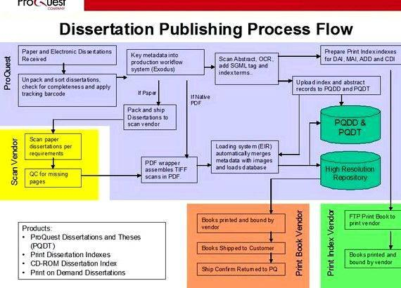 University of michigan dissertations