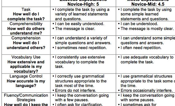 narrative essay peer edit worksheet Narrative essay peer editing checklist note: editing a writer's work is a time consuming but important job please take your time with each of the following steps.