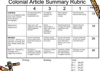 Writing news article summary rubric