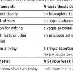 Writing your thesis outline generator