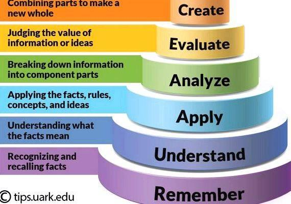 Abcd model of writing objectives using blooms taxonomy is perfect for audience