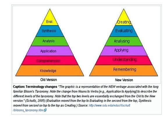 Abcd model of writing objectives using blooms taxonomy Well-Written