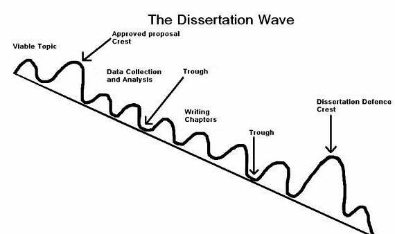 All but dissertation