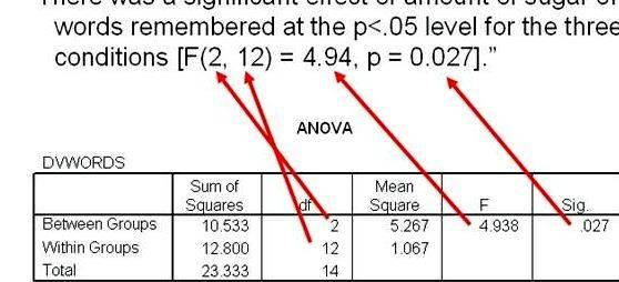 Anova formula in thesis proposal where units