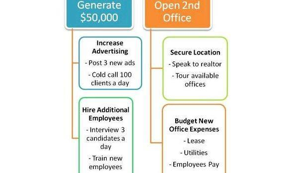 Articles on writing a business plan size and fast-growing an