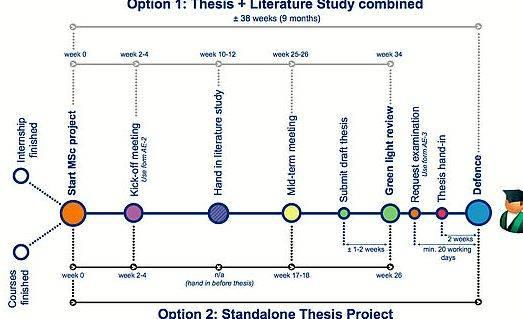 Assessment form master thesis proposal elaborate academic