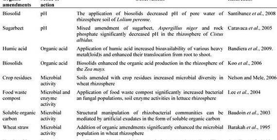 bioremediation of significant metals thesis