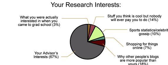 Choosing a phd dissertation topic Should you choose pick something