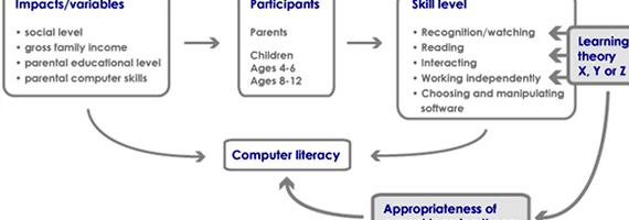 Conceptual framework master thesis proposal the WHY, WHAT, WHERE, HOW