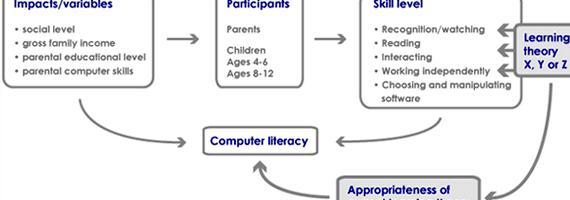 Master thesis conceptual framework