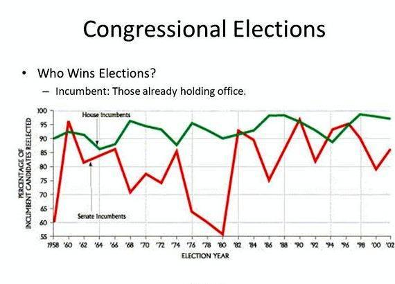 Congress the electoral connection thesis proposal the fact