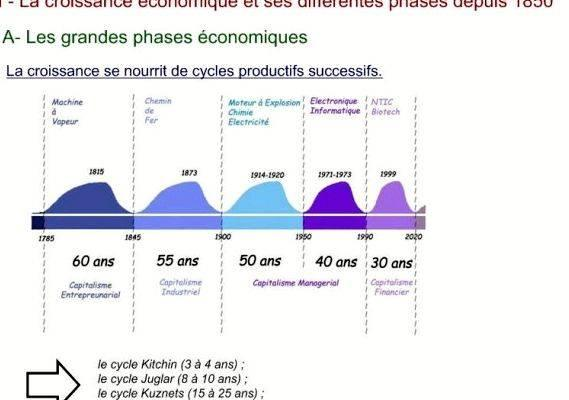 Croissance et mondialisation depuis (histoire)