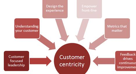 Customer centric approach definition in writing However they