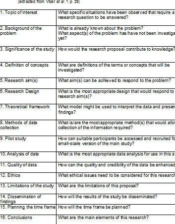 Data analysis qualitative research dissertation proposals re done, you must also