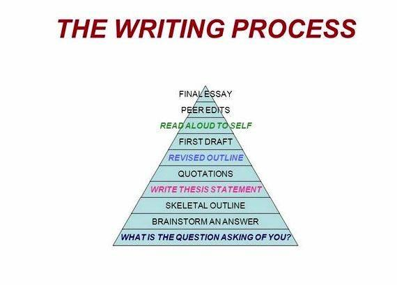 Defend challenge qualify thesis writing From the Passing from the