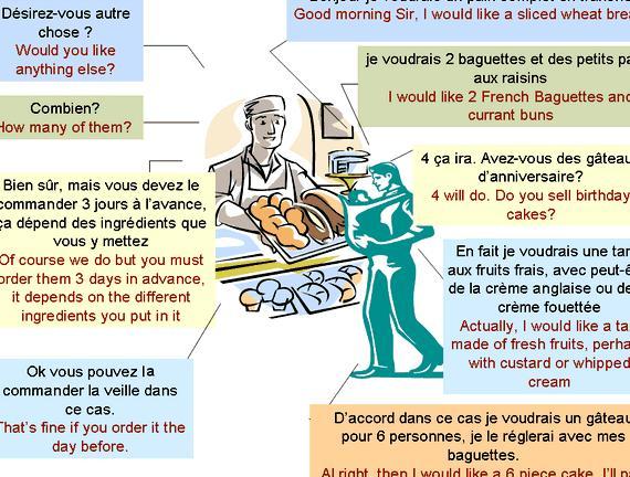 Dialogue writing between shopkeeper and customer in gujarati
