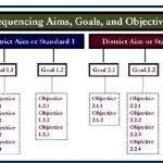 difference-between-aims-and-objectives-in-3_3.jpg