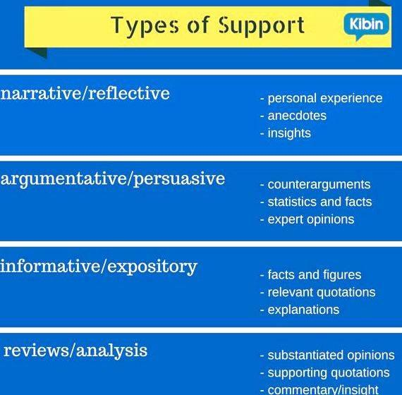 Different types of thesis writing notice at bottom