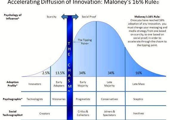 Diffusion of innovation dissertation help enjoy being