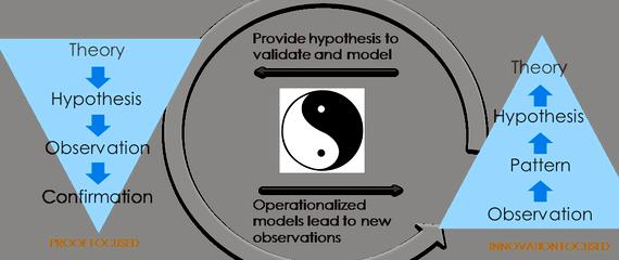 Discovery vs hypothesis-driven research proposal the problem at