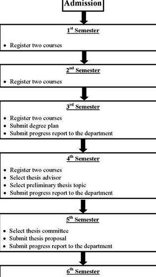 Dissertation proposal sample master calendar thesis paper example, or sample