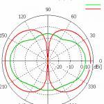 dual-polarized-antenna-thesis-proposal_1.png