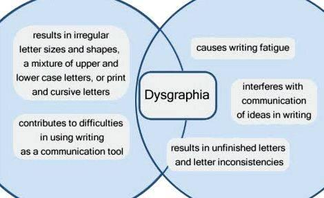 Dysgraphia pain while writing your speech college students         Could